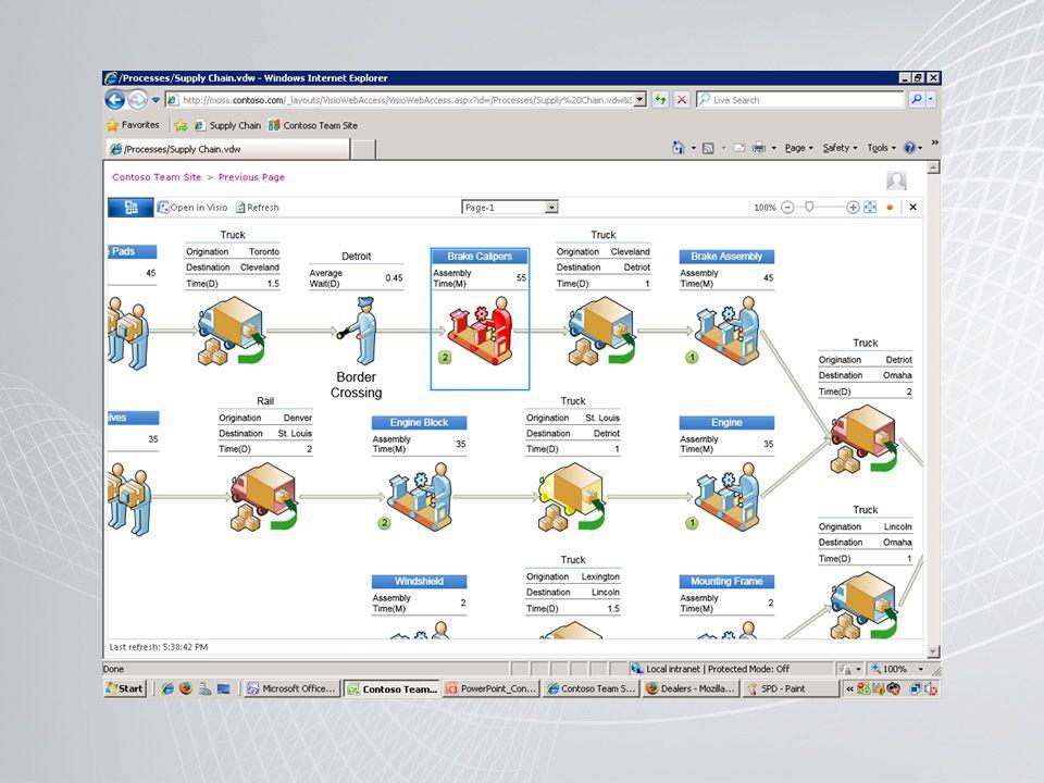 Het is zelfs mogelijk om visiodiagrammen te maken waarbij de gekoppelde informatie in real-time geüpdatet wordt.