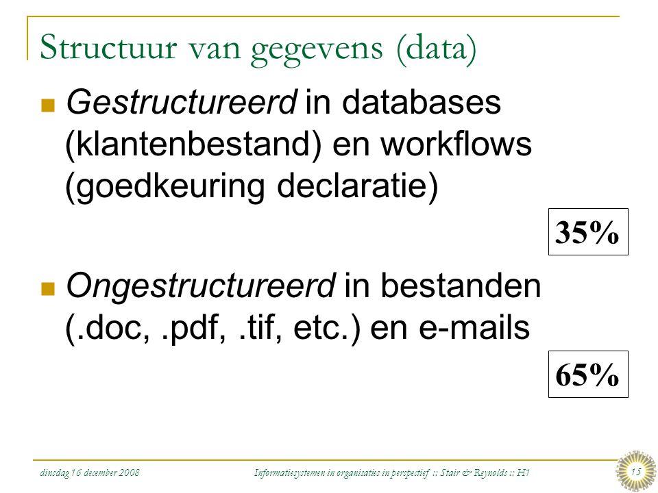 Structuur van gegevens (data)
