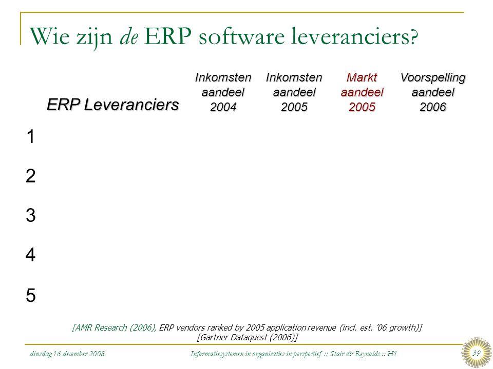 Wie zijn de ERP software leveranciers