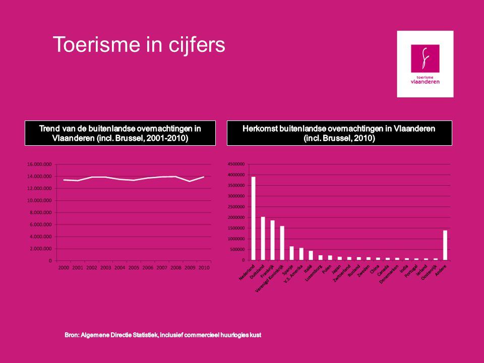 Toerisme in cijfers Trend van de buitenlandse overnachtingen in Vlaanderen (incl. Brussel, 2001-2010)