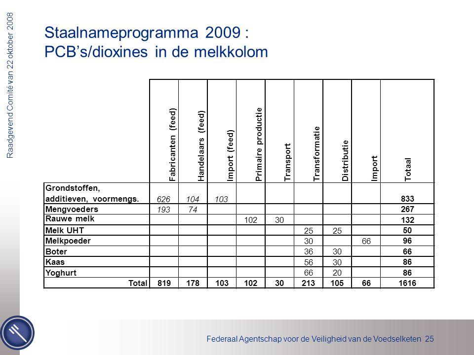 Staalnameprogramma 2009 : PCB's/dioxines in de melkkolom