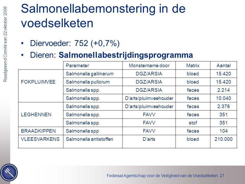 Salmonellabemonstering in de voedselketen