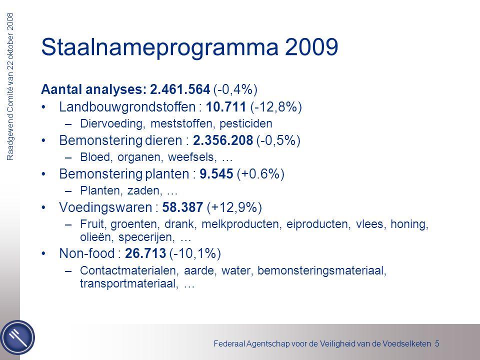 Staalnameprogramma 2009 Aantal analyses: 2.461.564 (-0,4%)