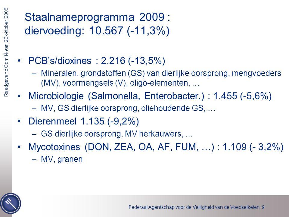 Staalnameprogramma 2009 : diervoeding: 10.567 (-11,3%)