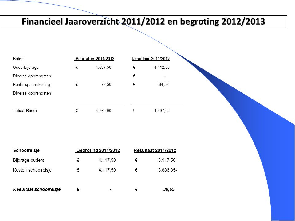 Financieel Jaaroverzicht 2011/2012 en begroting 2012/2013