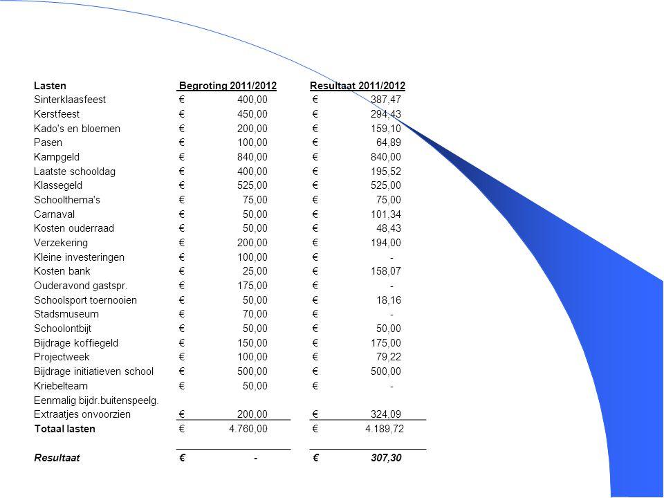 Lasten Begroting 2011/2012. Resultaat 2011/2012. Sinterklaasfeest. € 400,00. € 387,47.