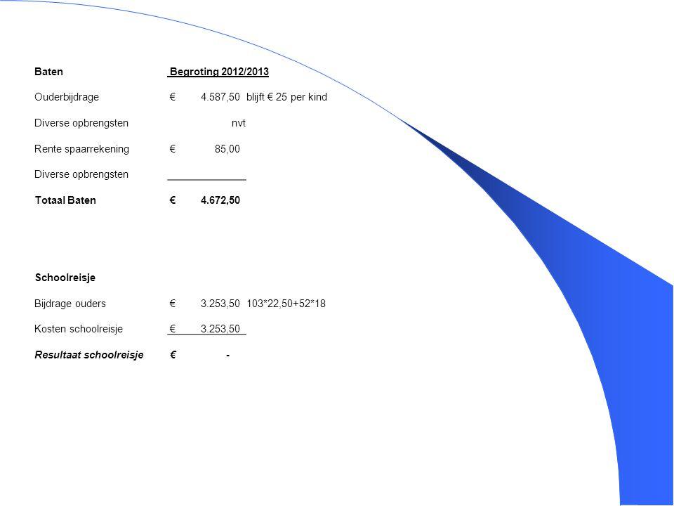 Baten Begroting 2012/2013. Ouderbijdrage. € 4.587,50. blijft € 25 per kind. Diverse opbrengsten.