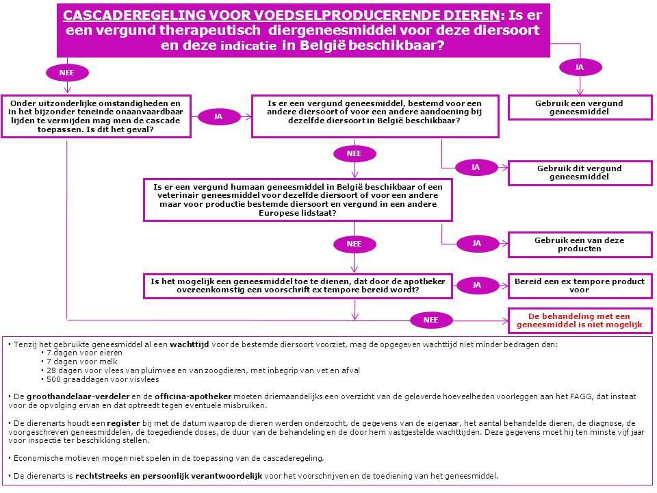 CASCADEREGELING VOOR VOEDSELPRODUCERENDE DIEREN: Is er een vergund therapeutisch diergeneesmiddel voor deze diersoort en deze indicatie in België beschikbaar