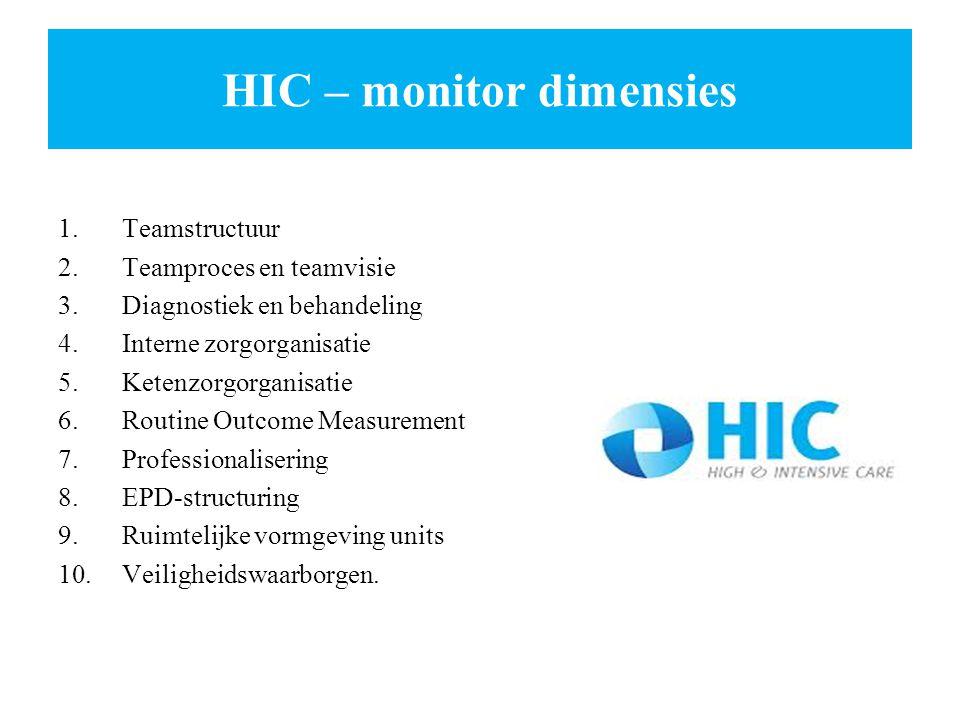 HIC – monitor dimensies