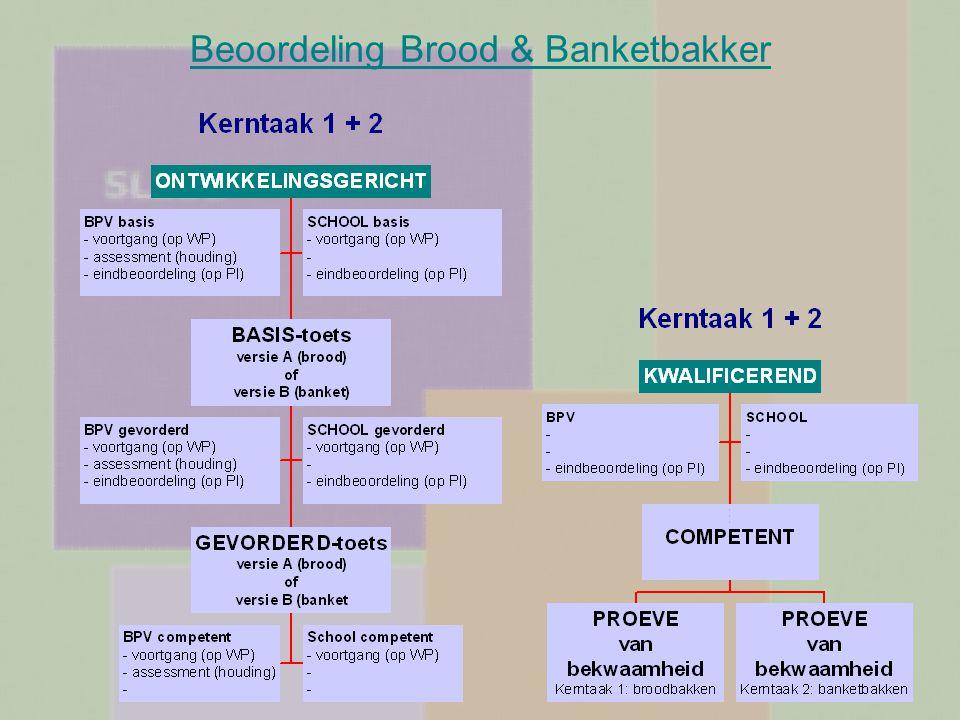 Beoordeling Brood & Banketbakker
