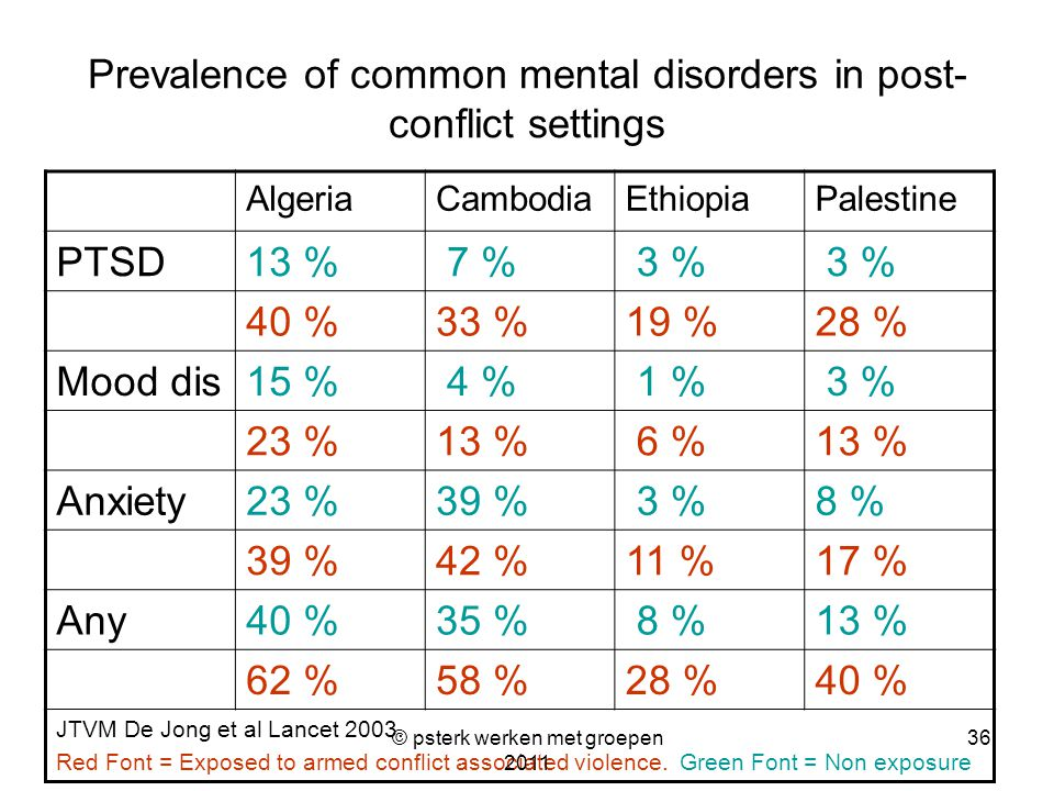 Prevalence of common mental disorders in post-conflict settings
