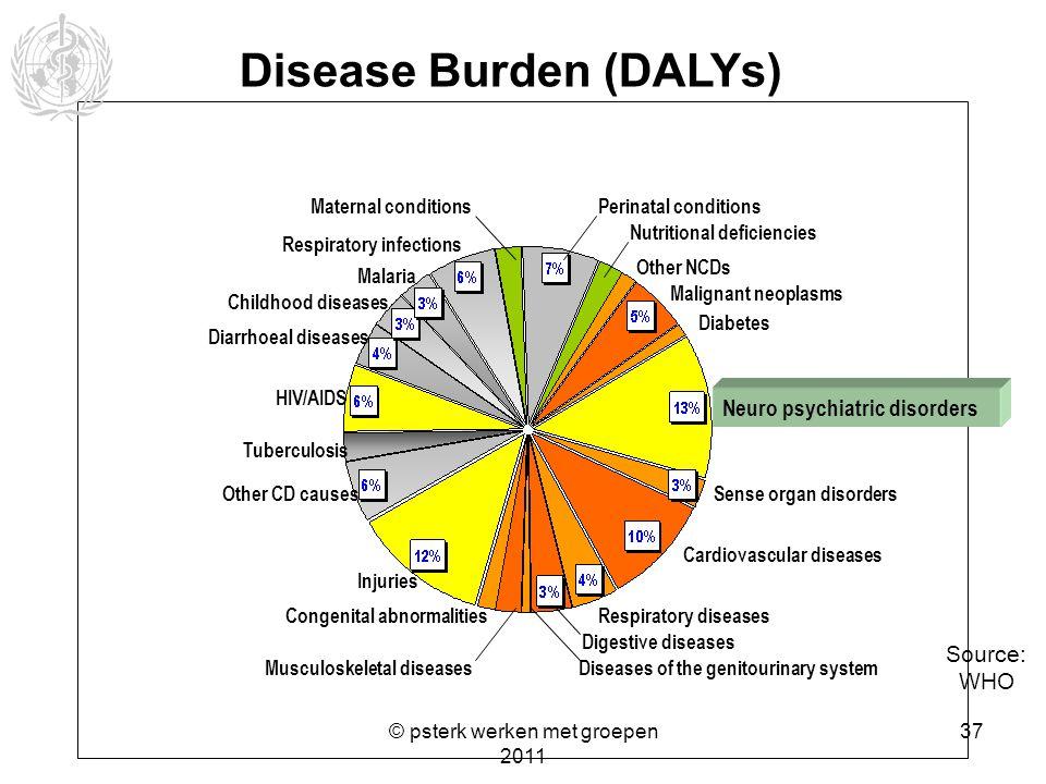 Disease Burden (DALYs)