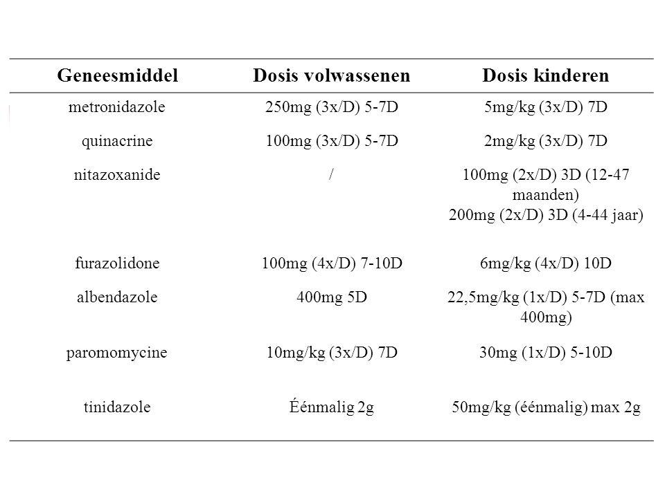 Geneesmiddel Dosis volwassenen Dosis kinderen