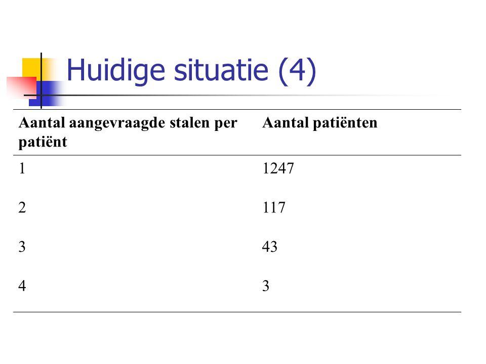 Huidige situatie (4) Aantal aangevraagde stalen per patiënt