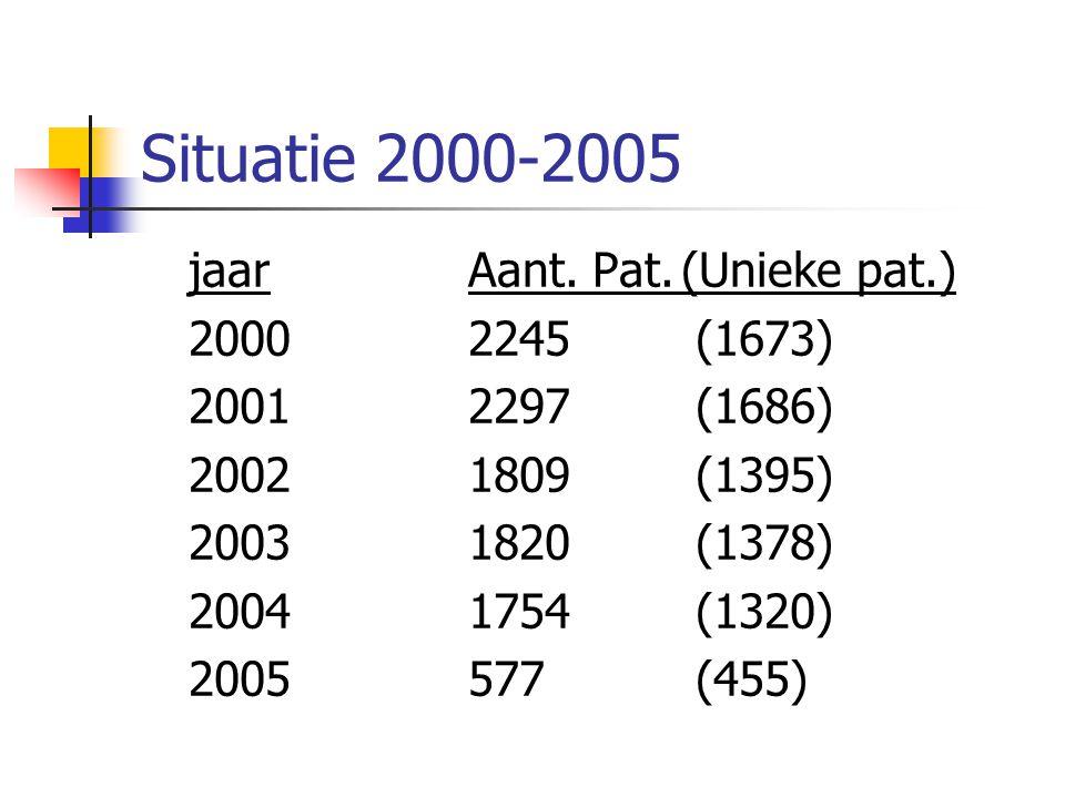 Situatie 2000-2005 jaar Aant. Pat. (Unieke pat.) 2000 2245 (1673)
