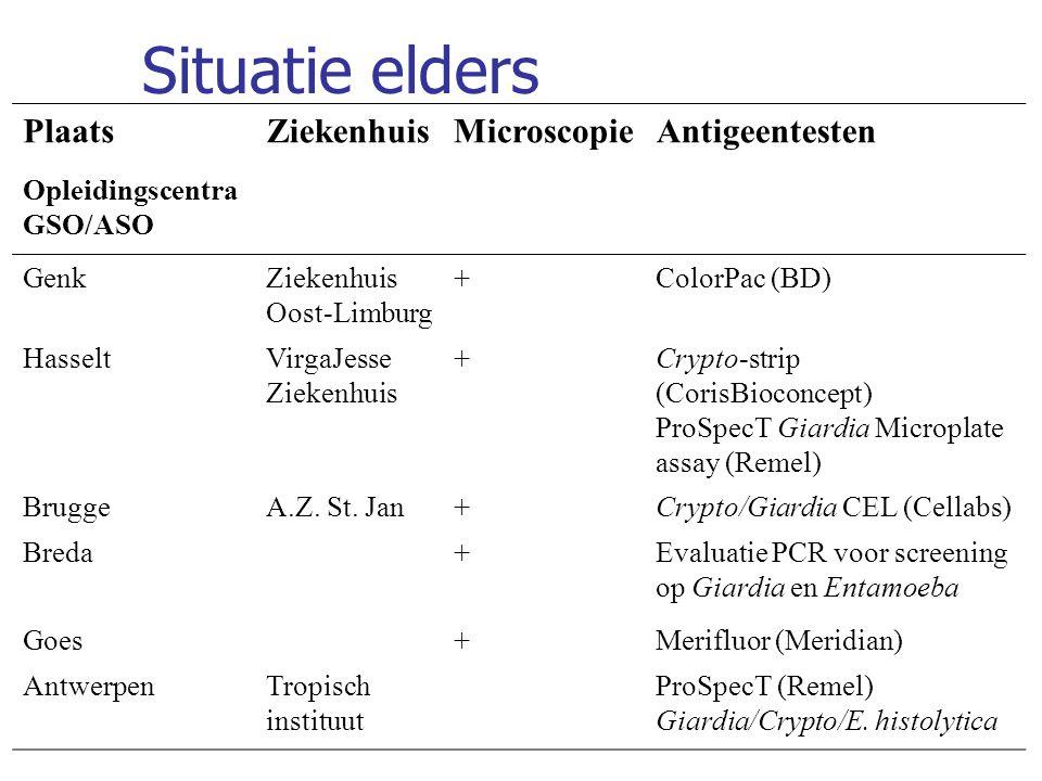 Situatie elders Plaats Ziekenhuis Microscopie Antigeentesten