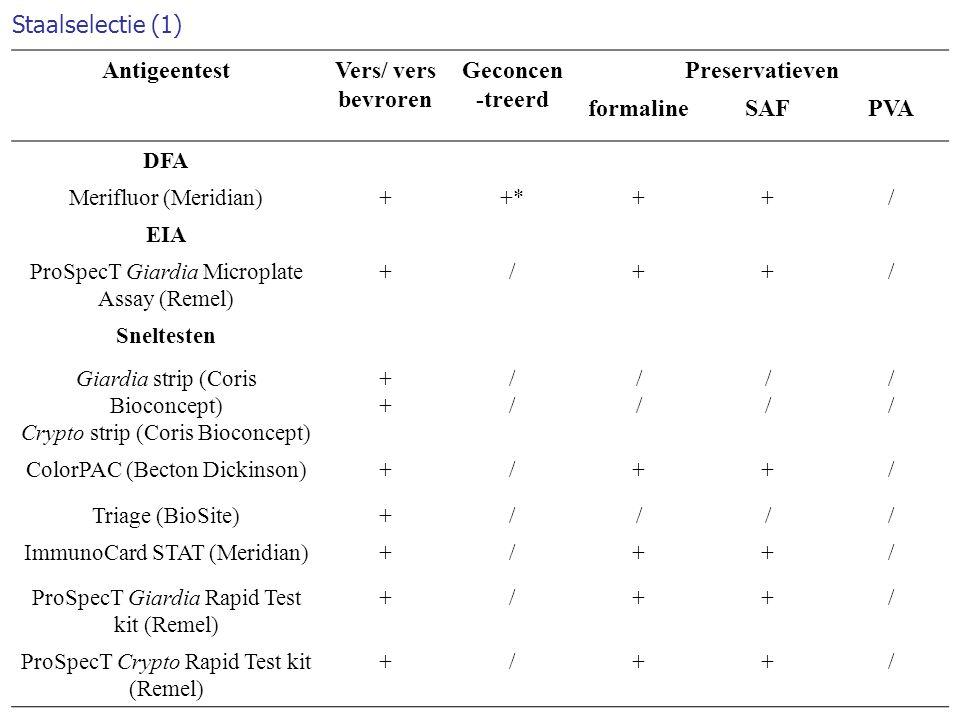 Staalselectie (1) Antigeentest Vers/ vers bevroren Geconcen-treerd