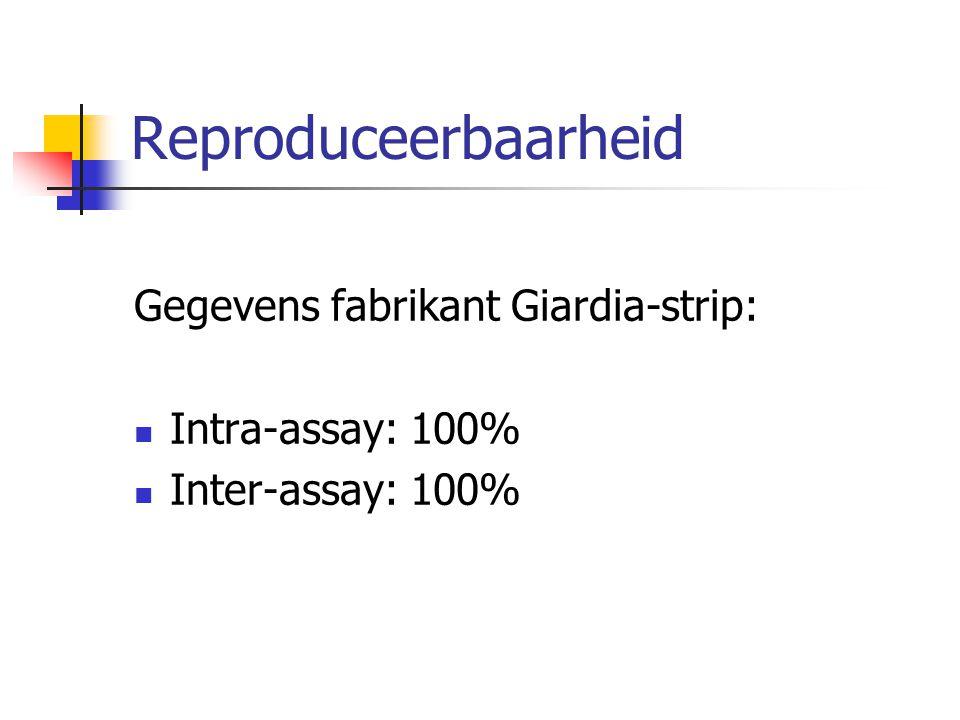 Reproduceerbaarheid Gegevens fabrikant Giardia-strip: