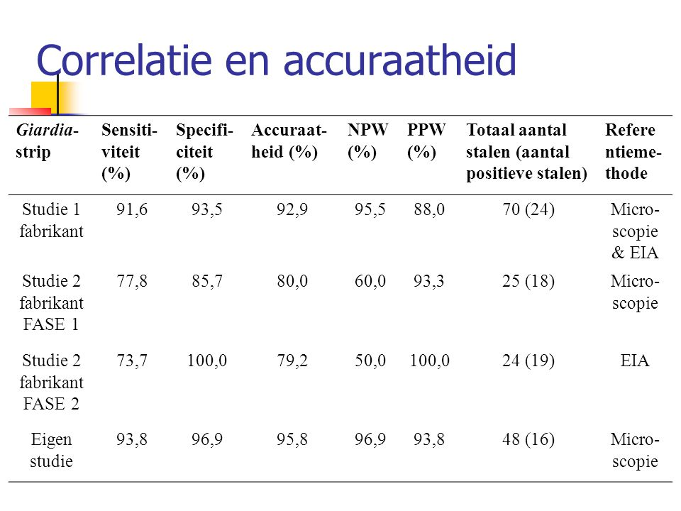 Correlatie en accuraatheid