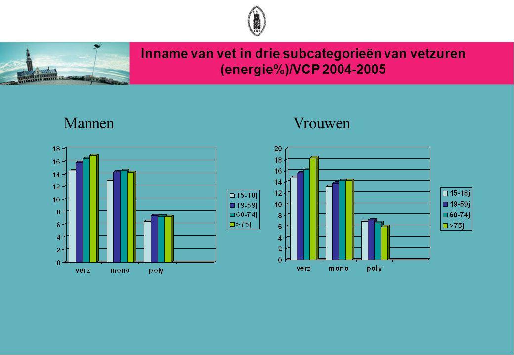 Inname van vet in drie subcategorieën van vetzuren (energie%)/VCP 2004-2005