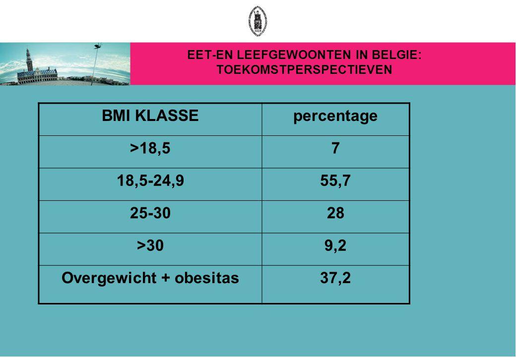 EET-EN LEEFGEWOONTEN IN BELGIE: TOEKOMSTPERSPECTIEVEN