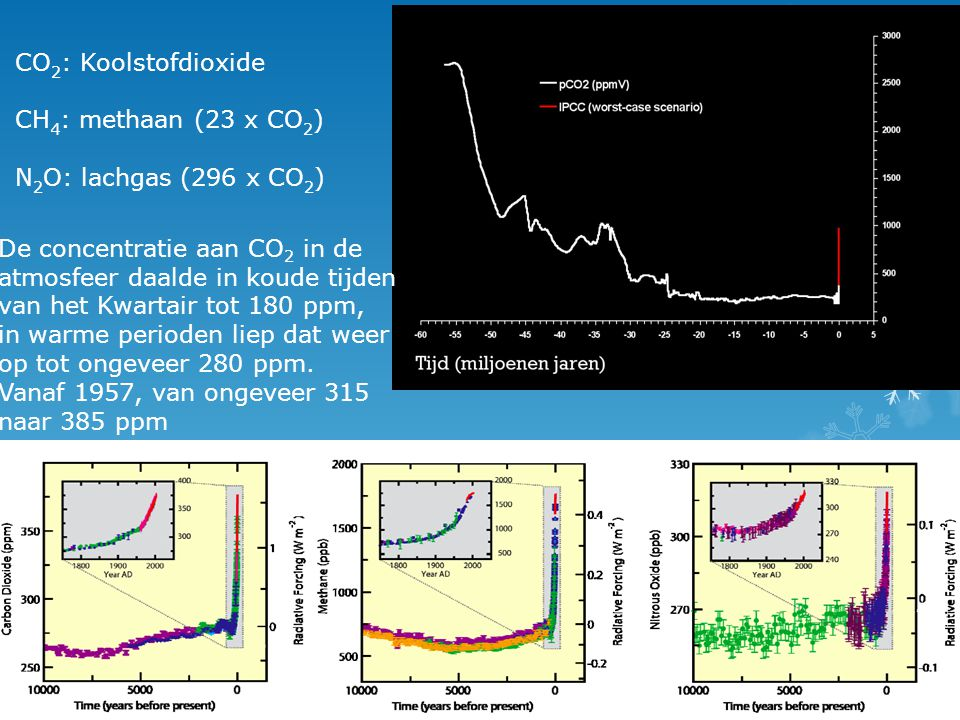 CO2: Koolstofdioxide CH4: methaan (23 x CO2) N2O: lachgas (296 x CO2)