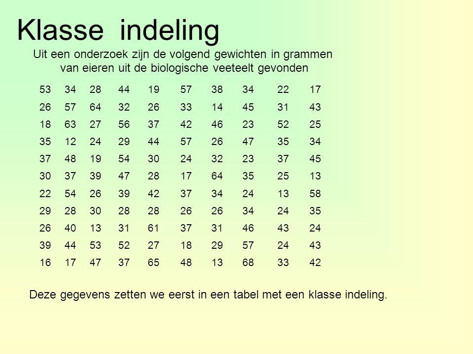 Klasse indeling Uit een onderzoek zijn de volgend gewichten in grammen