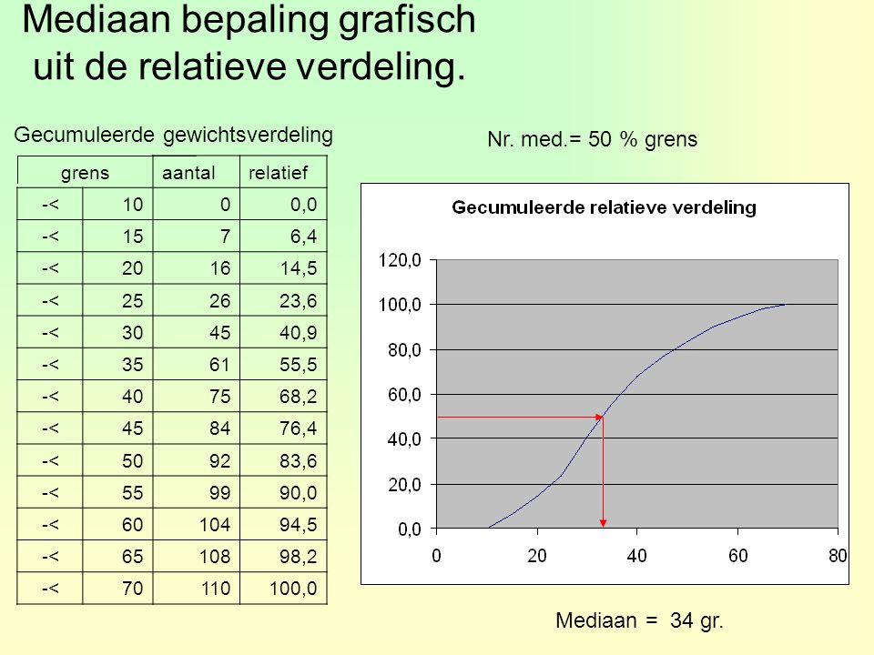 Mediaan bepaling grafisch uit de relatieve verdeling.