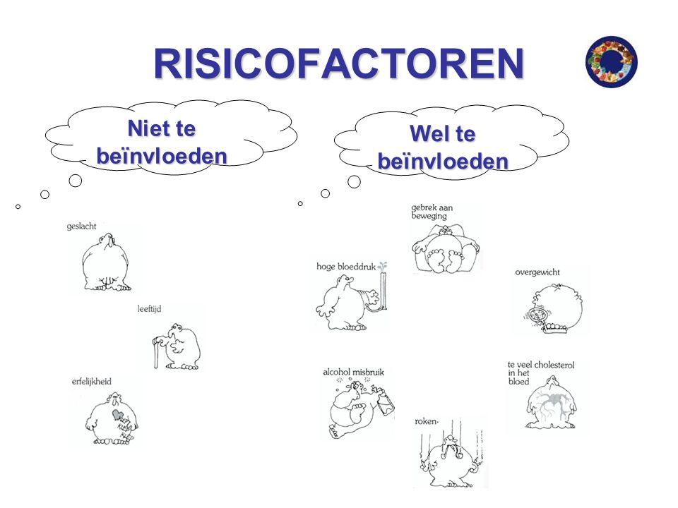 RISICOFACTOREN Niet te beïnvloeden Wel te beïnvloeden