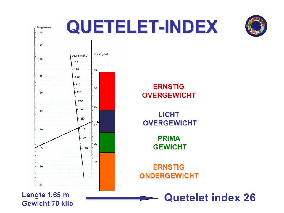 QUETELET-INDEX Quetelet index 26 ERNSTIG OVERGEWICHT LICHT OVERGEWICHT