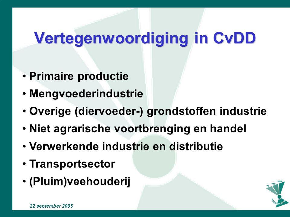 Vertegenwoordiging in CvDD