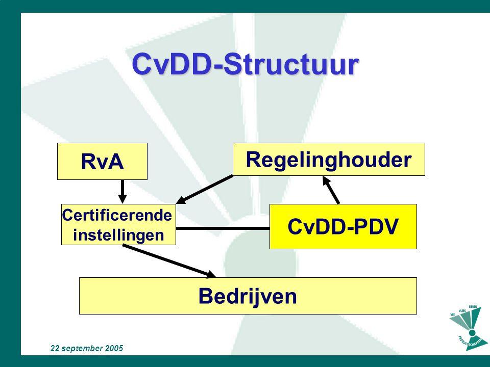 CvDD-Structuur RvA Regelinghouder CvDD-PDV Bedrijven Certificerende