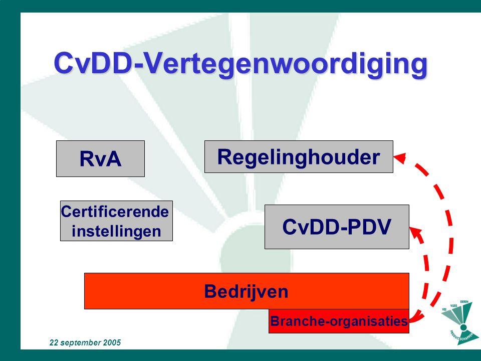 CvDD-Vertegenwoordiging