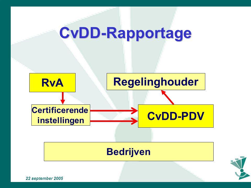 CvDD-Rapportage RvA Regelinghouder CvDD-PDV Bedrijven Certificerende