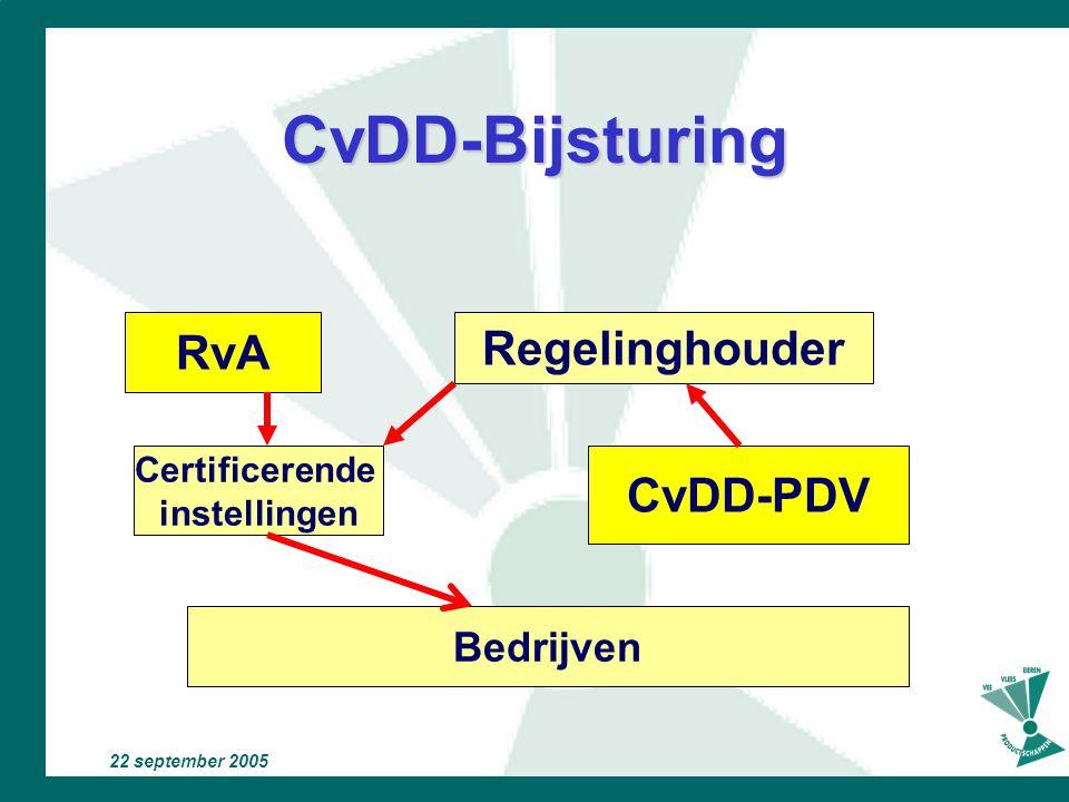 CvDD-Bijsturing RvA Regelinghouder CvDD-PDV Bedrijven Certificerende