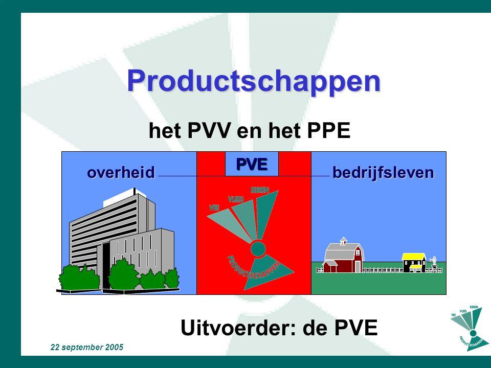 Productschappen het PVV en het PPE Uitvoerder: de PVE PVE overheid