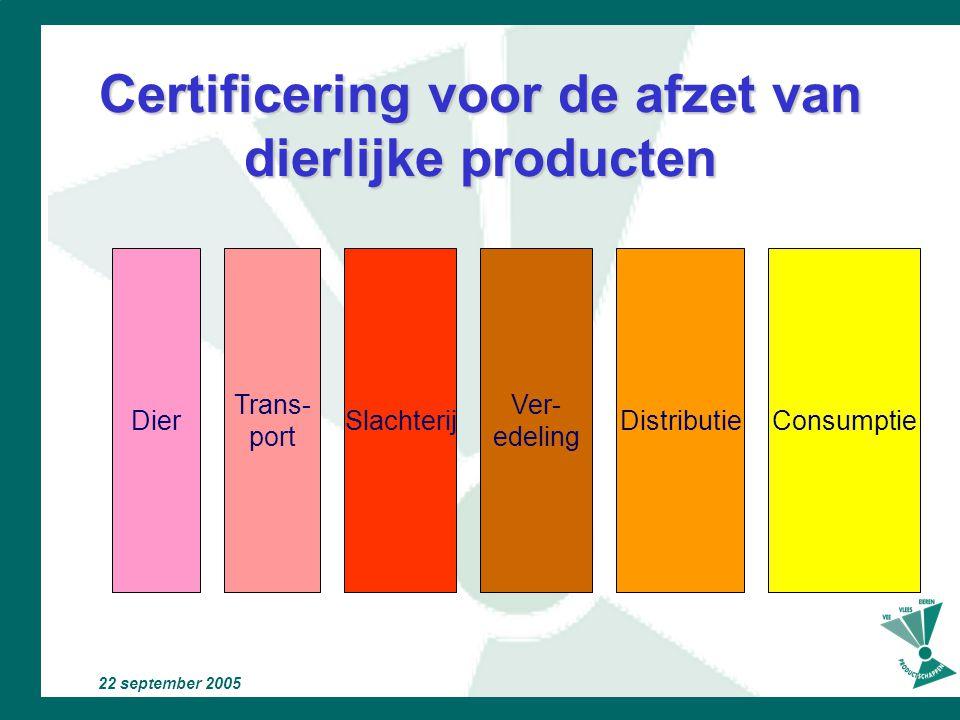 Certificering voor de afzet van dierlijke producten
