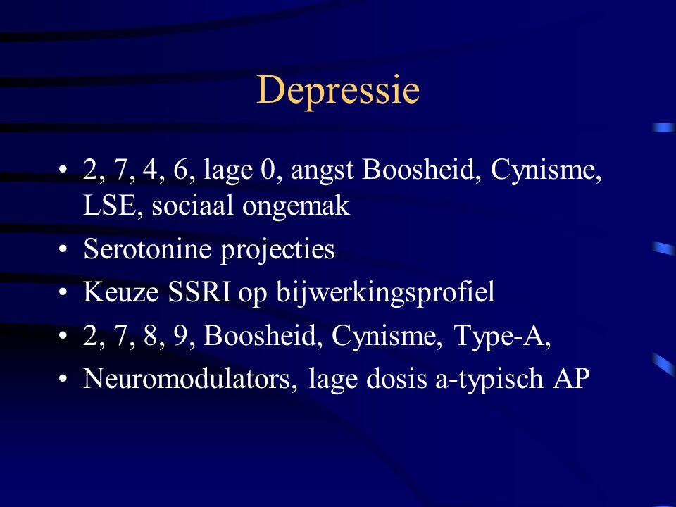 Depressie 2, 7, 4, 6, lage 0, angst Boosheid, Cynisme, LSE, sociaal ongemak. Serotonine projecties.