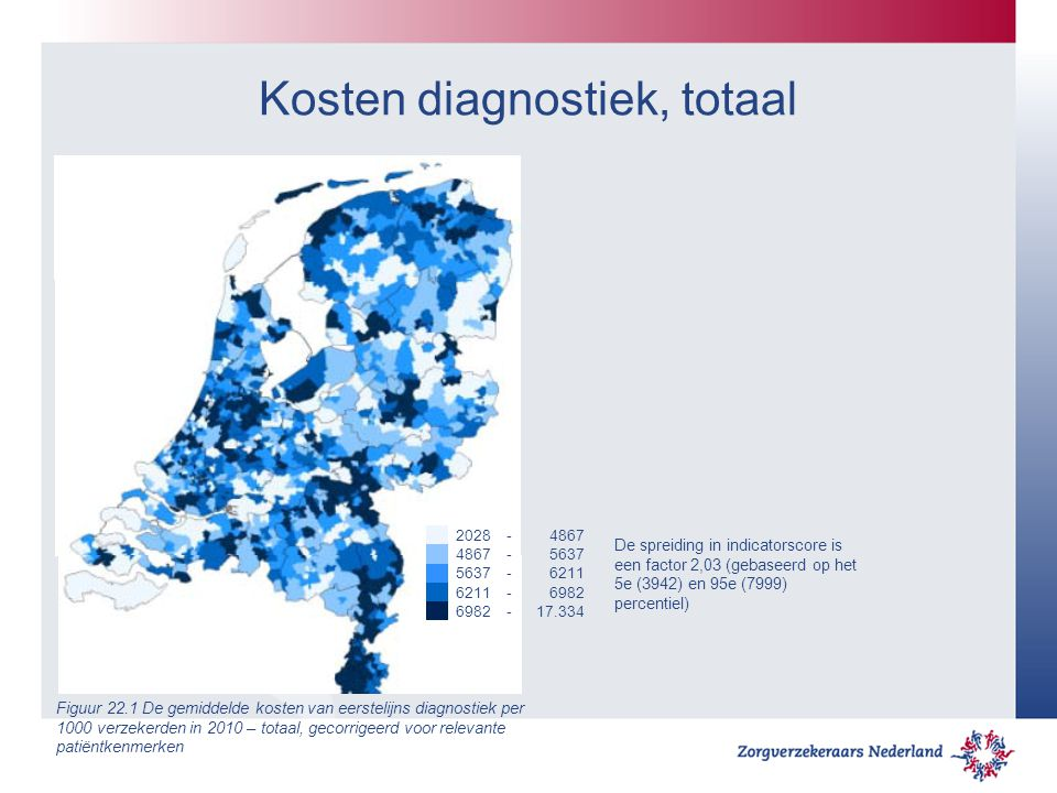 Kosten diagnostiek, totaal