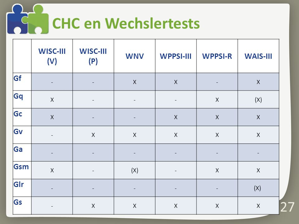 CHC en Wechslertests WISC-III (V) WISC-III (P) WNV WPPSI-III WPPSI-R