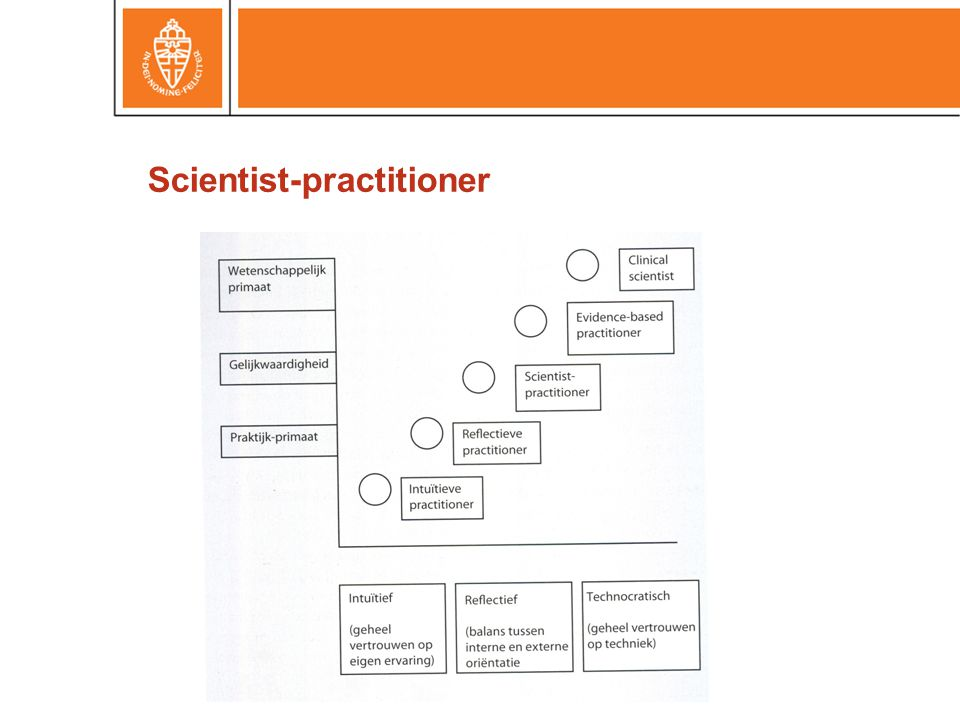 Scientist-practitioner