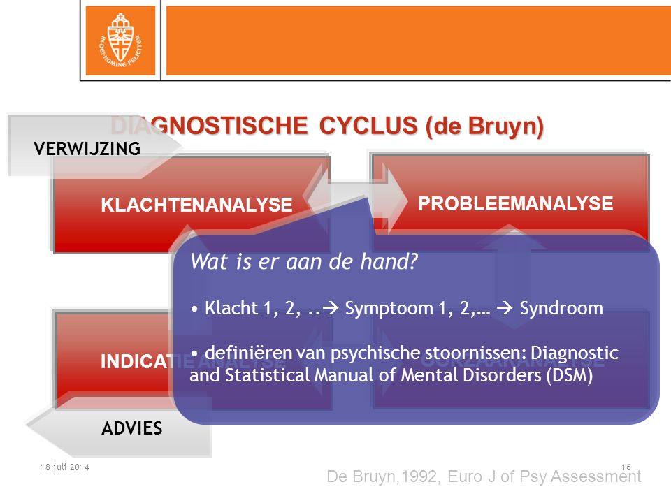 DIAGNOSTISCHE CYCLUS (de Bruyn)
