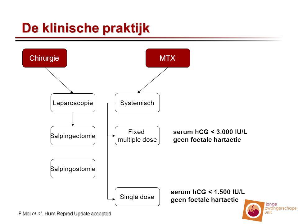 De klinische praktijk Chirurgie MTX Laparoscopie Systemisch