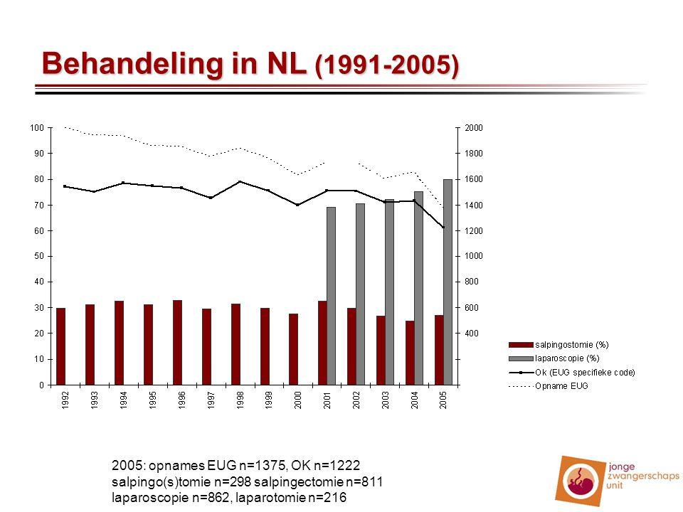 Behandeling in NL (1991-2005) 2005: opnames EUG n=1375, OK n=1222 salpingo(s)tomie n=298 salpingectomie n=811 laparoscopie n=862, laparotomie n=216.