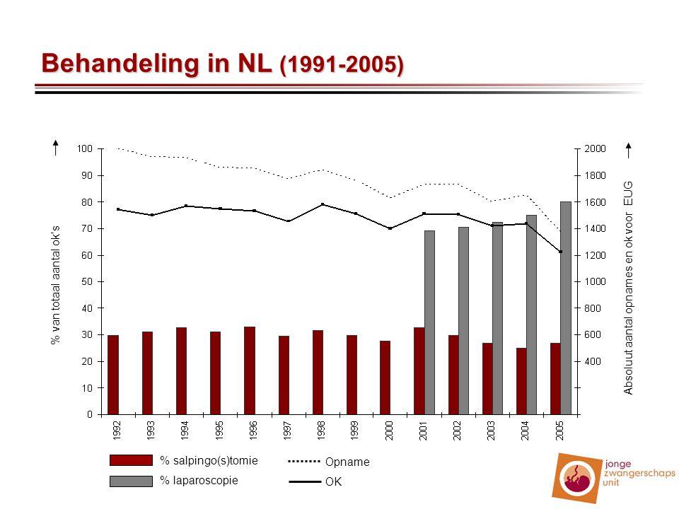 Behandeling in NL (1991-2005) Absoluut aantal opnames en ok voor EUG