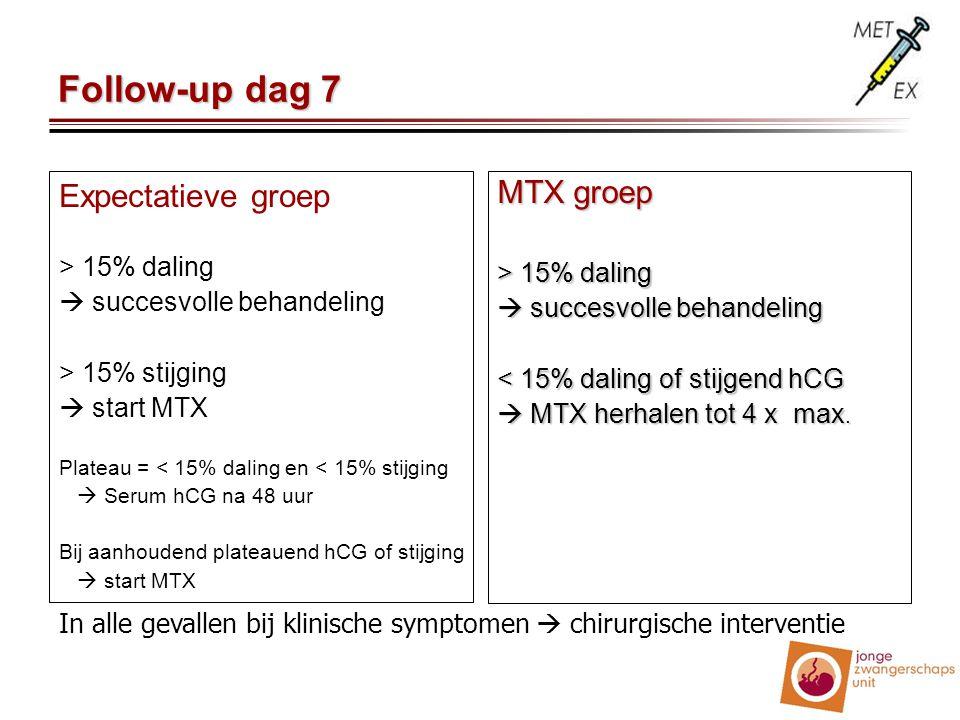 Follow-up dag 7 Expectatieve groep MTX groep > 15% daling