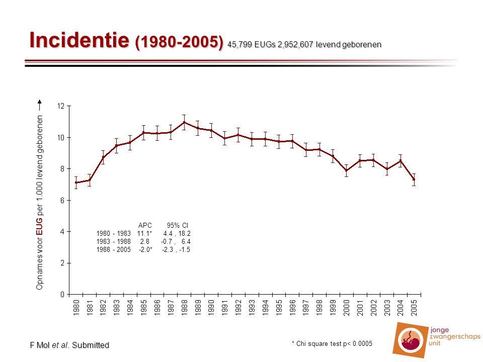 Incidentie (1980-2005) 45,799 EUGs 2,952,607 levend geborenen