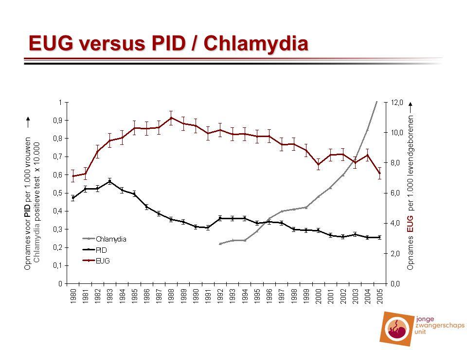 EUG versus PID / Chlamydia