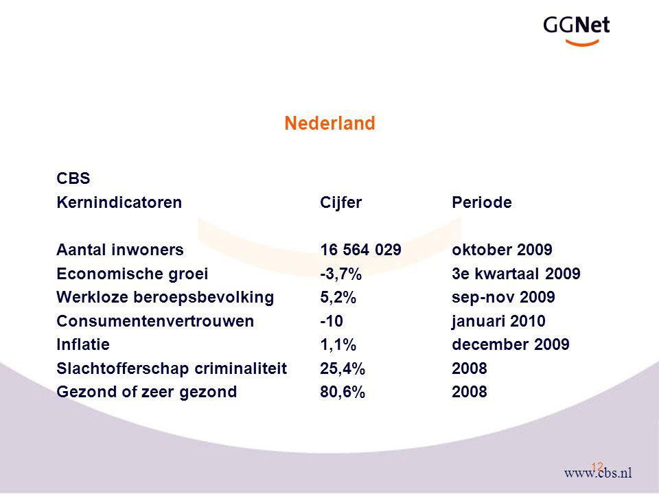 Nederland CBS Kernindicatoren Cijfer Periode