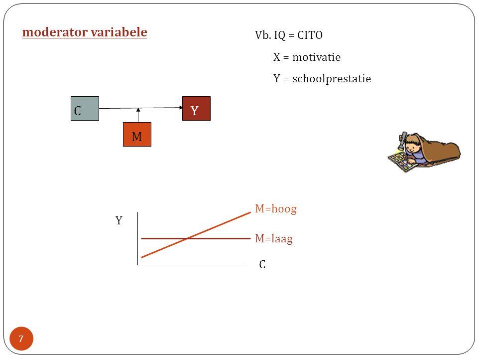 moderator variabele C Y M Vb. IQ = CITO X = motivatie